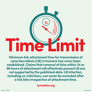 TimeLimit